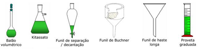 Materiais usados em laboratorio de quimica