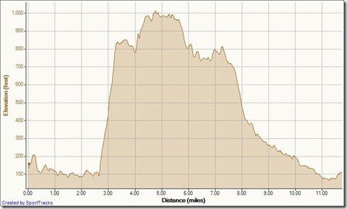 My Activities clockwise Aliso-Wood Big Loop 1-9-2012, Elevation - Distance