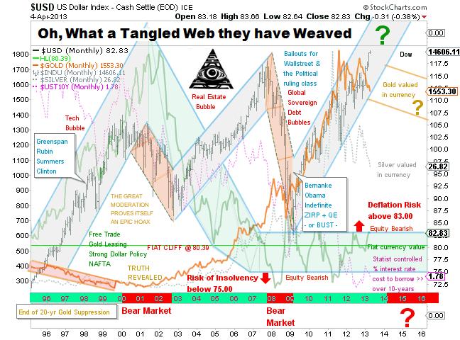 Tangled Web of Deceit