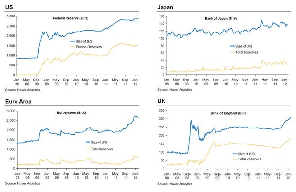 Central Banks Balance Sheets