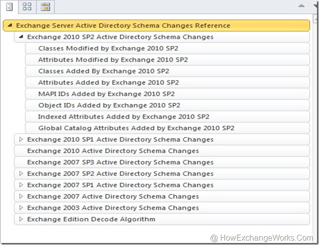 Exchange 2010 SP2 Schema Changes