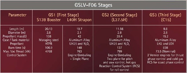 GSLV-F06-ISRO-01-Ignition-Time-Altitude-India