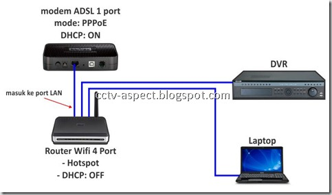 topologi DVR with hotspot thru port LAN