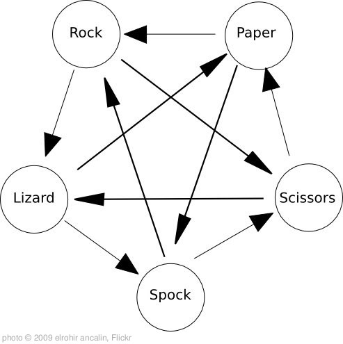 'Rock Paper Scissors Lizard Spock' photo (c) 2009, elrohir ancalin - license: http://creativecommons.org/licenses/by-sa/2.0/