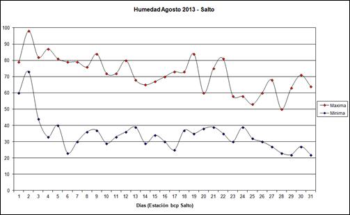 Humedad Maximas y Minimas (Agosto 2013)