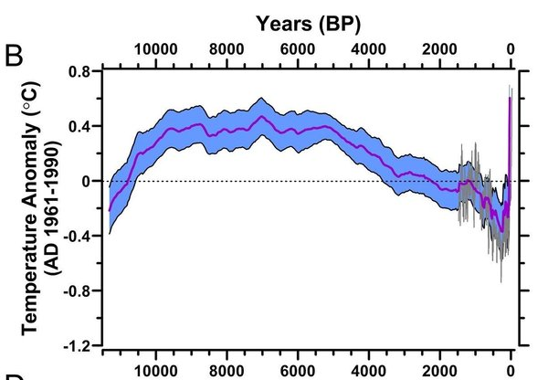 This graphic of the temperature reconstruction shows the rise and fall global temperatures throughout the Holocene epoch. An earlier reconstruction of the past 2,000 years is shown for comparison. Graphic: Marcott, et al., 2013 / Science / AAAS