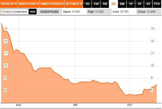 Bond Yields 3M to 19-10-2011