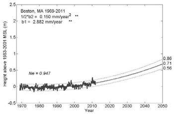 Boston Massachusetts: Professor John Boon projects that sea level will rise by 0.71 meters relative to land in Boston by 2050. Actual sea level could be up to 0.86 meters due to monthly variability. Note that the rise is supralinear. John Boon / VIMS
