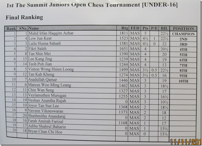 Results U-16 Summit 2012
