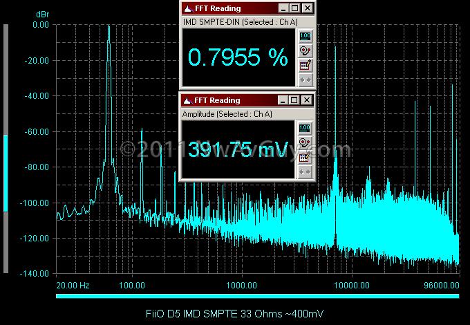 FiiO D5 IMD SMPTE 33 Ohms ~400mV