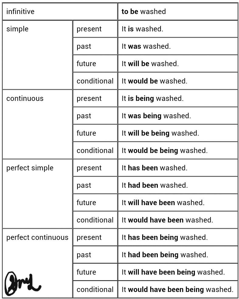 Easy English Gujarati Grammar: Active voice (કર્તરી ...
