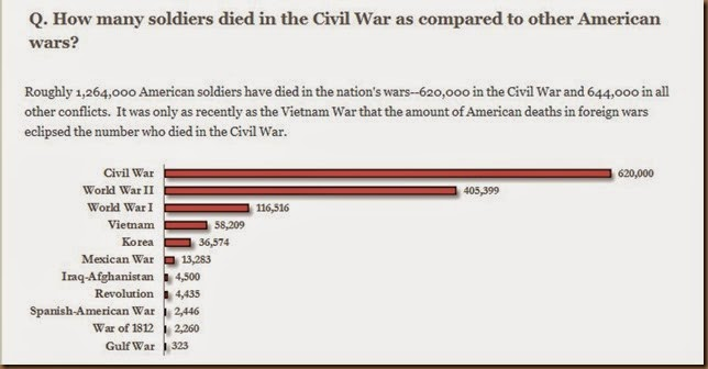 Civil war dead