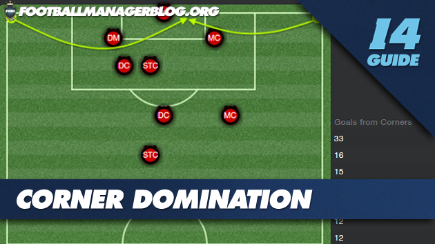 Football Manager 2014  Corner set pieces 14 3 2