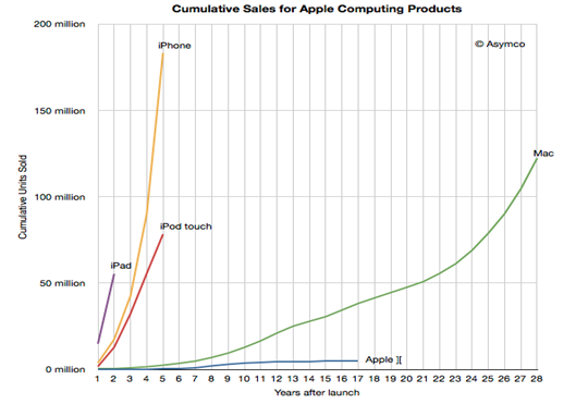 Apple-sold-more-iPhones-then-mac-mobilespoon