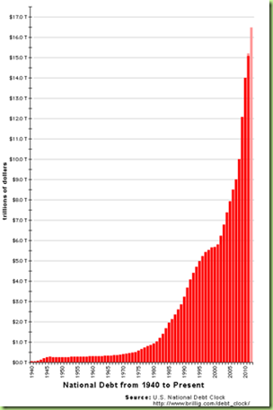 saupload_US_National_Debt_Chart_2012_thumb1