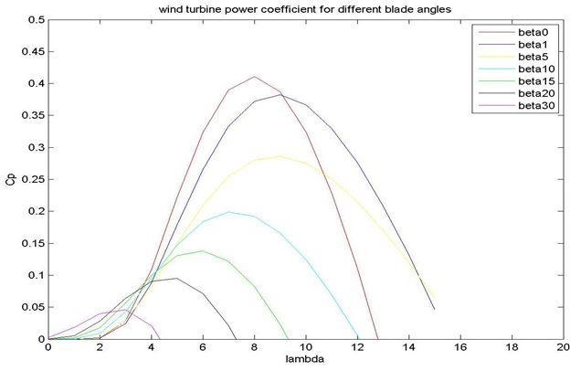 power coefficient(Cp) Vs tip speed ratio(λ)at different pitch angle