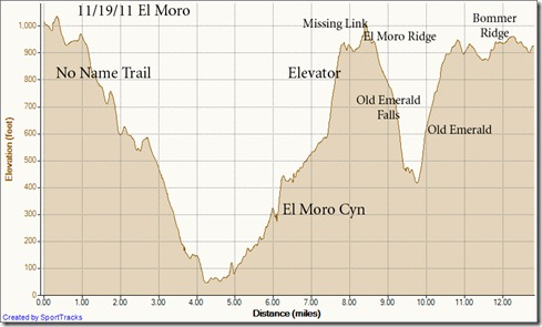 My Activities El Moro 11-19-2011, Elevation - Distance