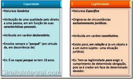 capacidade-legitimidade-processual-quadro-comparativo