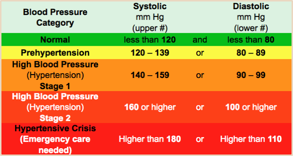Blood Pressure Chart Health