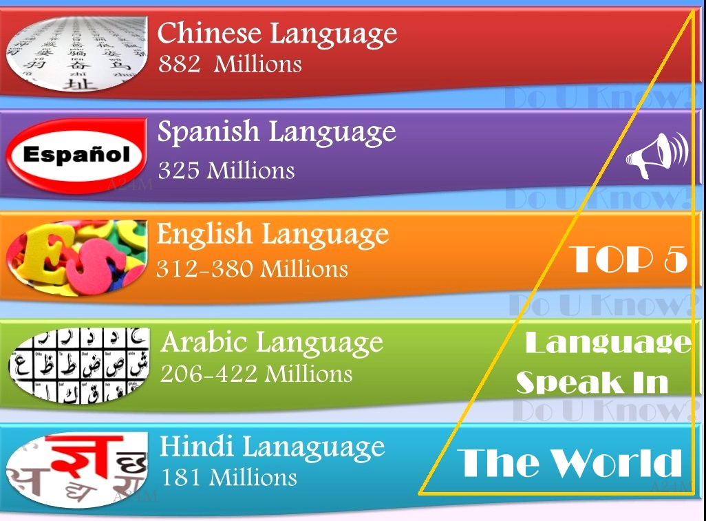 Top Languages Of The World Do You Know - Top 5 languages in the world