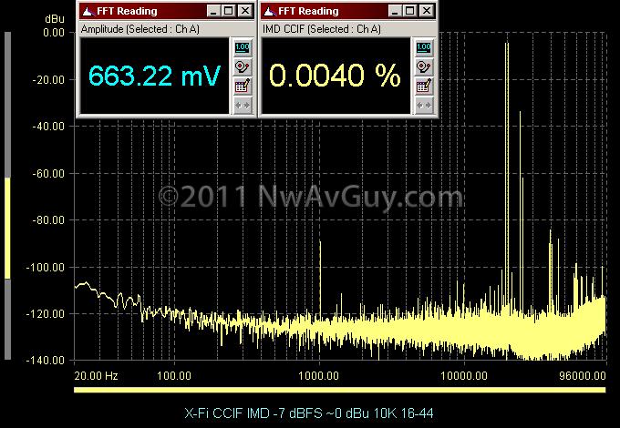 X-Fi CCIF IMD -7 dBFS ~0 dBu 10K 16-44