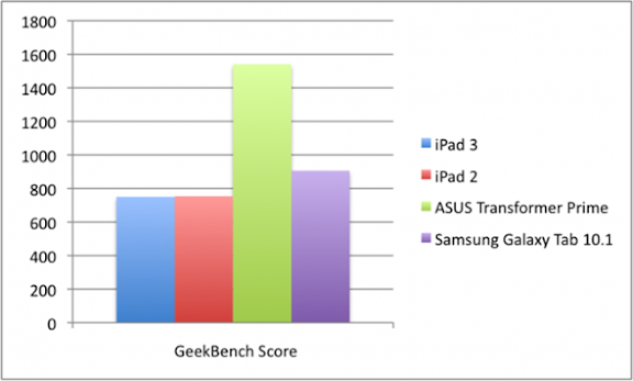 GeekbenchTest-600x361.png