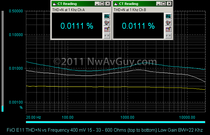 FiiO E11 THD N vs Frequency 600 - 33 - 15 Ohms (top to bottom) Low Gain BW=22 Khz