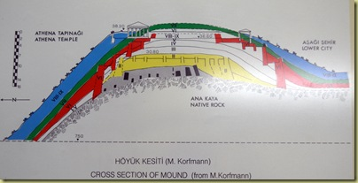 Troy cross section of mound