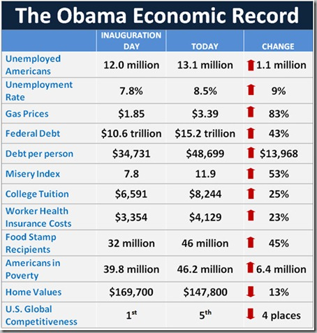 RPC-Obama-Economic-Record-table
