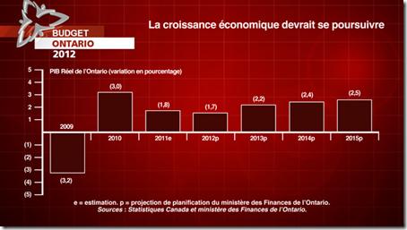 Ontario - Budget - 2012 - 2