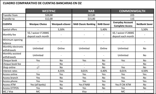 Cuadro comparativo cuentas bancarias.xlsx