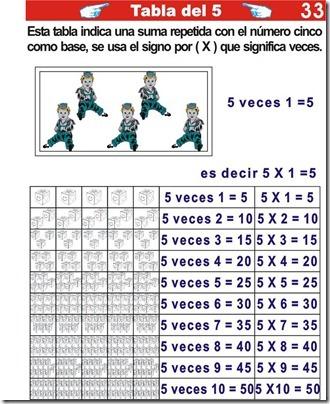 Explicación de la tabla del cinco para primaria