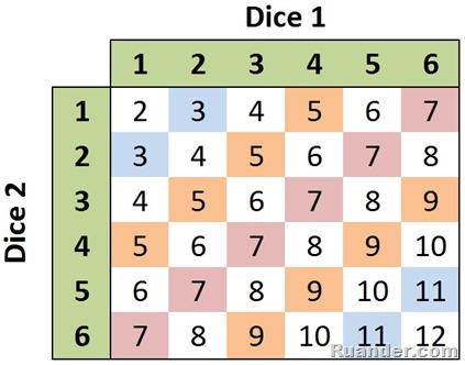 two dice sums game