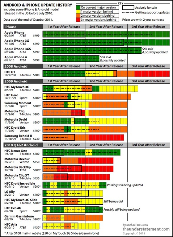 Android vs iOS - Chart detailing OS support