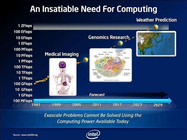 Exaflop-Supercomputing-Needs