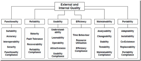 External and Internal Quality: Functionality (Suitability, Accuracy, Interoperability, Security, Funcionality compliance), Reliability (Maturity, Fault Tolerance, Recoverability, Reliability compliance), Usability (Understand-ability, Learnability, Operability, Attractiveness), Efficiency (Time Behaviour, Resource Utilisation, Efficiency compliance), Maintainability (Analysability, Changeability, Stability, Testability, Maintainability compliance), Portability (Adaptability, Installability, Co-existence, Replaceability, Portability compliance)