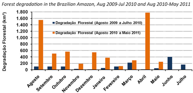 Forest degradation in the Brazilian Amazon, August 2009-July 2010 and August 2010-May 2011. Imazon