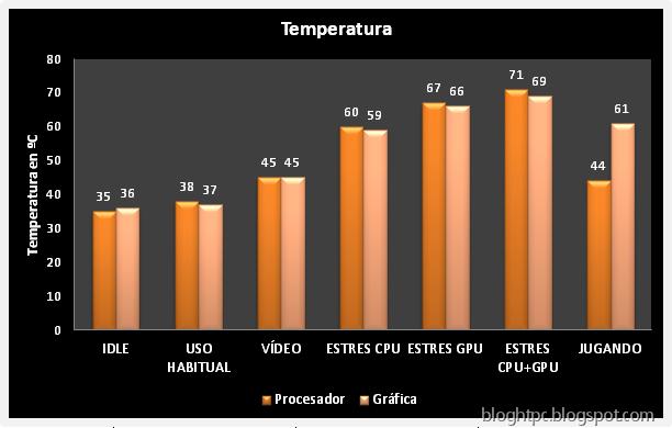Zotac Zbox ID83 Plus Temperatura
