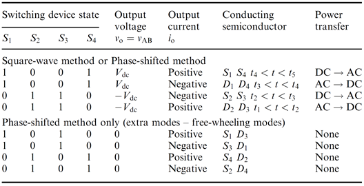 Modes of operation of the single-phase full-bridge VSC