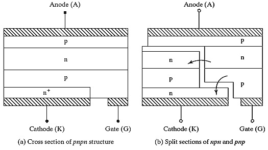 Cross Sections of Thyristors