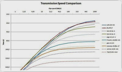 lz4 Speed_Compare