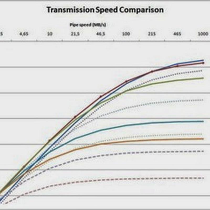 LZ4, un algoritmo de compresion y descompresión de alta velocidad.