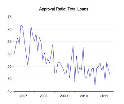 12_loan_appr
