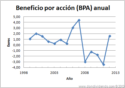 Dinamia Beneficio por acción BPA DonDividendo 2013