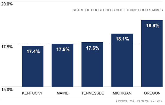 Share of U.S. households collecting food stamps in 2011. These five states have the highest share of households receiving nutrition assistance. U.S. Census Bureau / CNN Money