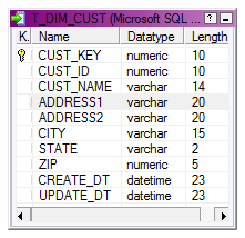 SCD Type 1 Implementation using Informatica