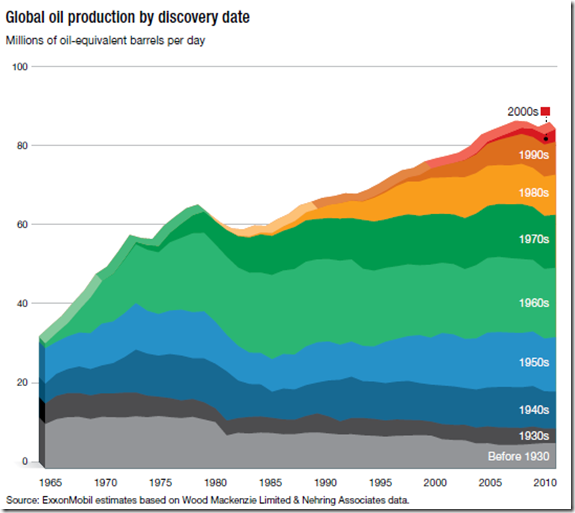 Global-oil-production-by-discovery-date