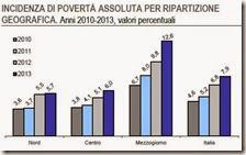 Incidenza di povertà assoluta per ripartizione geografica