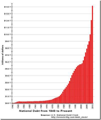 DATOS EVOLUCION DEUDA PUBLICA USA