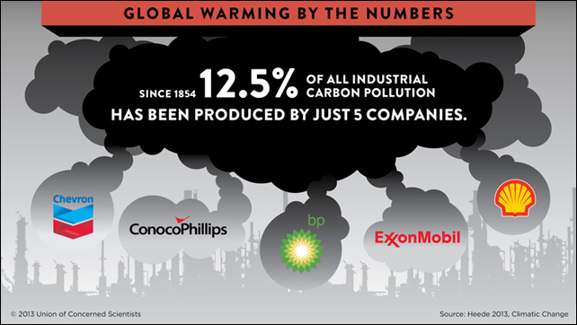Since 1854, 12.5 percent of all industrial carbon pollution has been produced by ust 5 companies: Chevron, ConocoPhillips, BP, ExxonMobil, and Royal Dutch Shell. Graphic: UCS / Heede 2013
